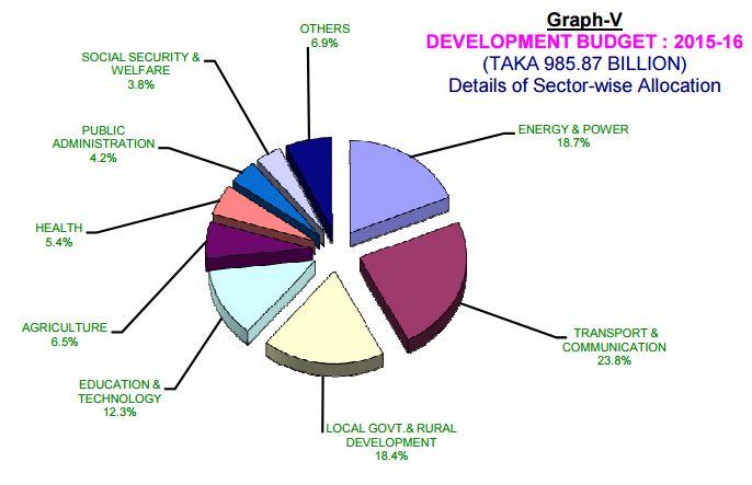 Bangladesh Budget 2015-16