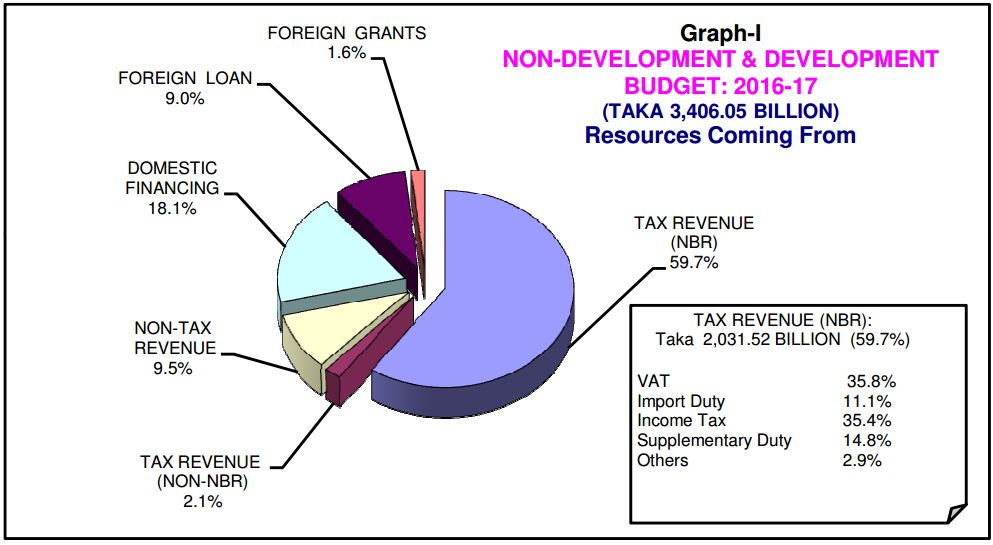 Bangladesh Budget 2016-17
