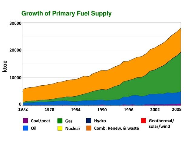Energy-Scenario